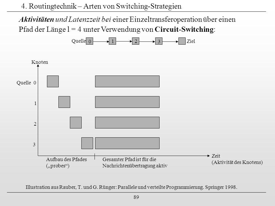 89 4. Routingtechnik – Arten von Switching-Strategien Illustration aus Rauber, T. und G. Rünger: Parallele und verteilte Programmierung. Springer 1998