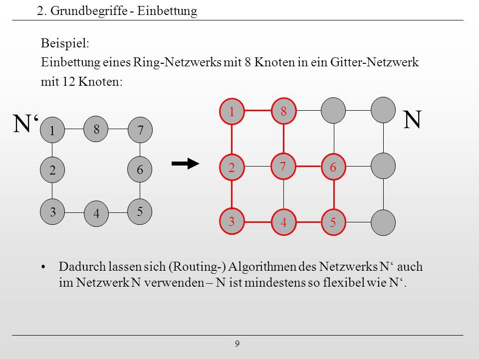 9 2. Grundbegriffe - Einbettung Beispiel: Einbettung eines Ring-Netzwerks mit 8 Knoten in ein Gitter-Netzwerk mit 12 Knoten: 1 2 3 4 5 6 4 7 8 1 2 3 4