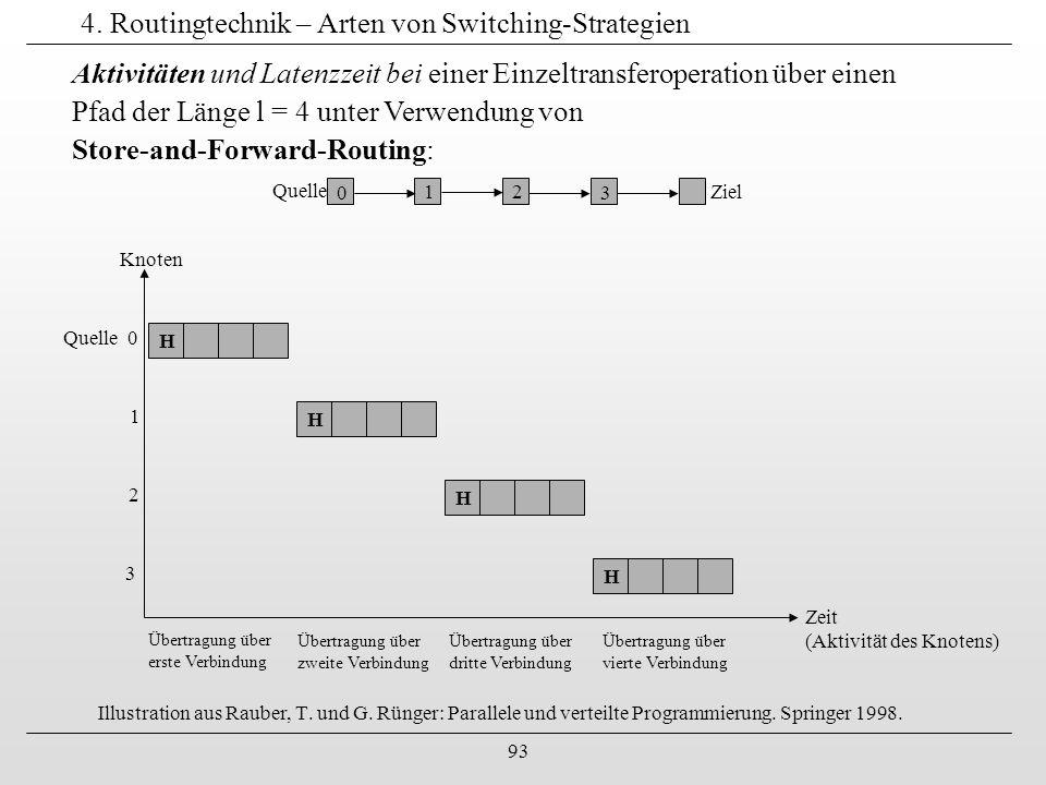 93 4. Routingtechnik – Arten von Switching-Strategien Illustration aus Rauber, T. und G. Rünger: Parallele und verteilte Programmierung. Springer 1998