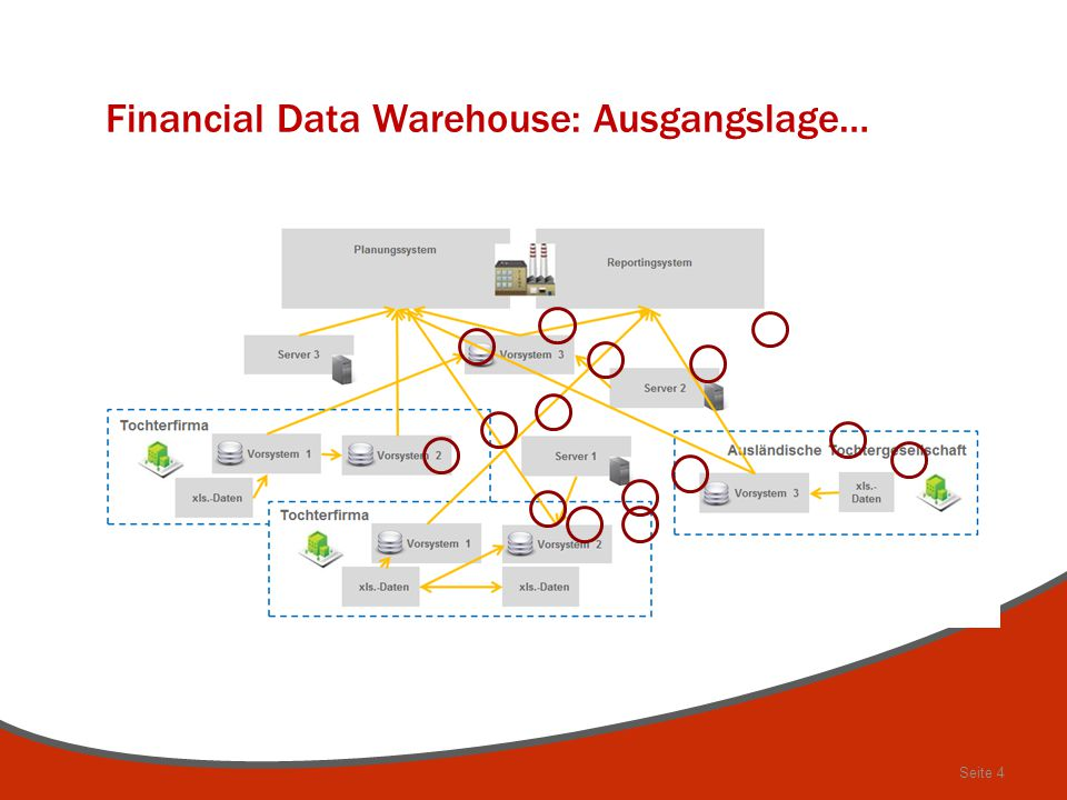 Seite 4 Financial Data Warehouse: Ausgangslage…