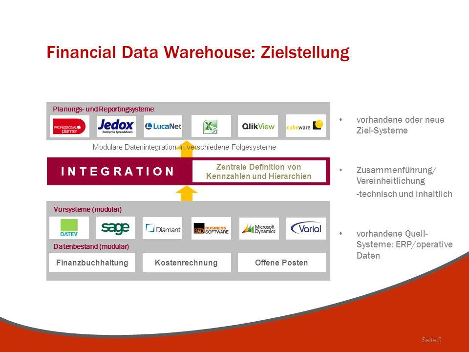 Seite 5 Financial Data Warehouse: Zielstellung I N T E G R A T I O N Finanzbuchhaltung Datenbestand (modular) Kostenrechnung Offene Posten Vorsysteme