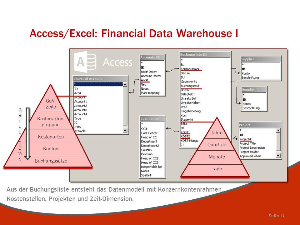 Access/Excel: Financial Data Warehouse I Seite 11 Aus der Buchungsliste entsteht das Datenmodell mit Konzernkontenrahmen, Kostenstellen, Projekten und