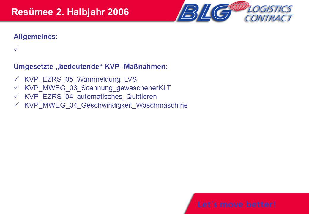 """Allgemeines:  Umgesetzte """"bedeutende"""" KVP- Maßnahmen:  KVP_EZRS_05_Warnmeldung_LVS  KVP_MWEG_03_Scannung_gewaschenerKLT  KVP_EZRS_04_automatisches"""