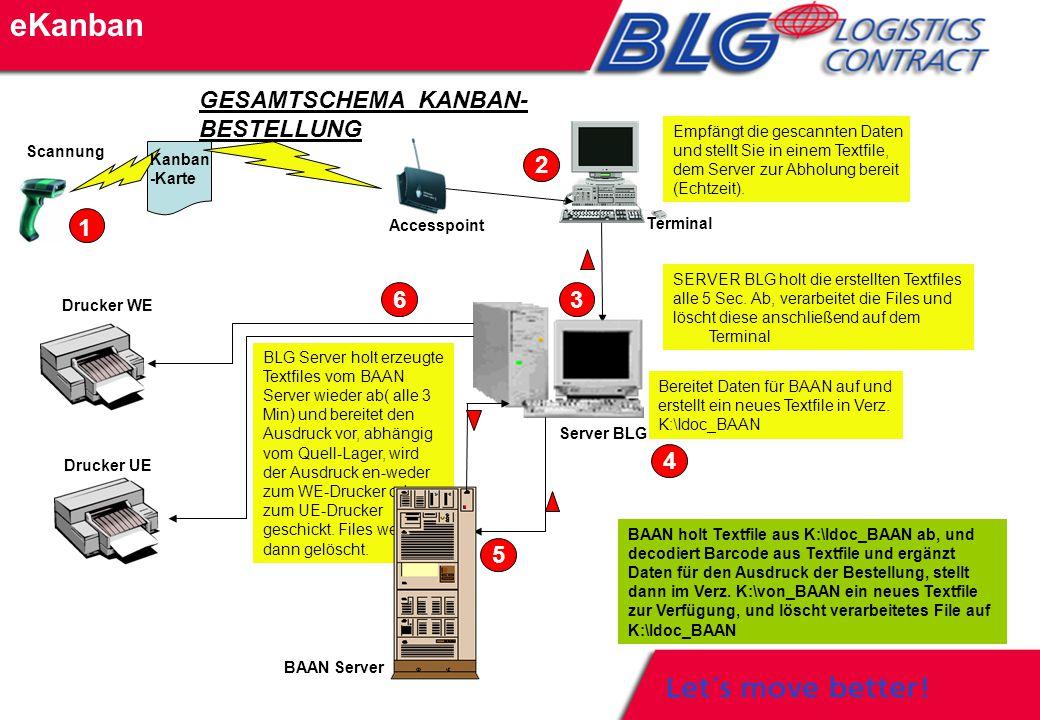 eKanban GESAMTSCHEMA KANBAN- BESTELLUNG Kanban -Karte Accesspoint Terminal Empfängt die gescannten Daten und stellt Sie in einem Textfile, dem Server