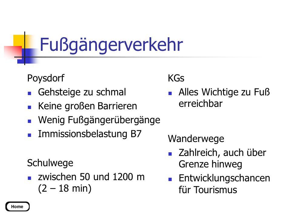 Fußgängerverkehr Poysdorf Gehsteige zu schmal Keine großen Barrieren Wenig Fußgängerübergänge Immissionsbelastung B7 Schulwege zwischen 50 und 1200 m (2 – 18 min) KGs Alles Wichtige zu Fuß erreichbar Wanderwege Zahlreich, auch über Grenze hinweg Entwicklungschancen für Tourismus
