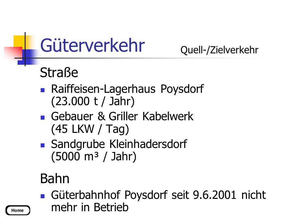Güterverkehr Straße Raiffeisen-Lagerhaus Poysdorf (23.000 t / Jahr) Gebauer & Griller Kabelwerk (45 LKW / Tag) Sandgrube Kleinhadersdorf (5000 m³ / Jahr) Bahn Güterbahnhof Poysdorf seit 9.6.2001 nicht mehr in Betrieb Quell-/Zielverkehr