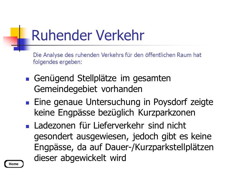 Ruhender Verkehr Genügend Stellplätze im gesamten Gemeindegebiet vorhanden Eine genaue Untersuchung in Poysdorf zeigte keine Engpässe bezüglich Kurzpa
