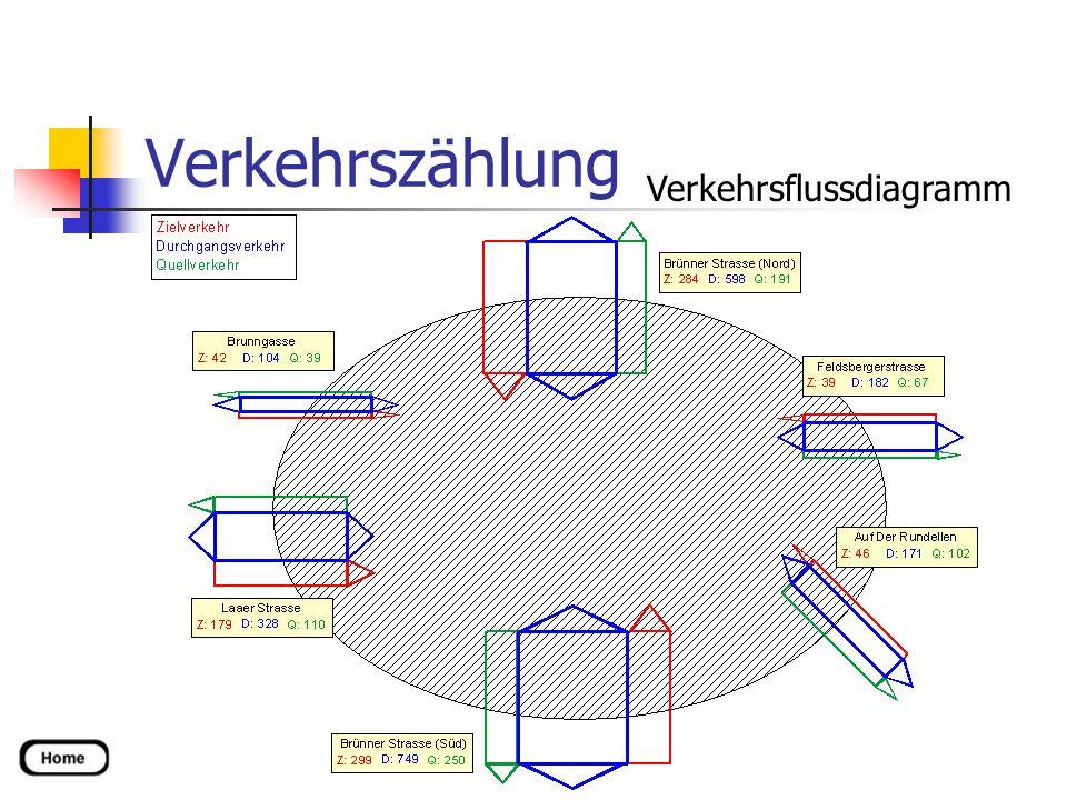 Verkehrszählung Verkehrsflussdiagramm