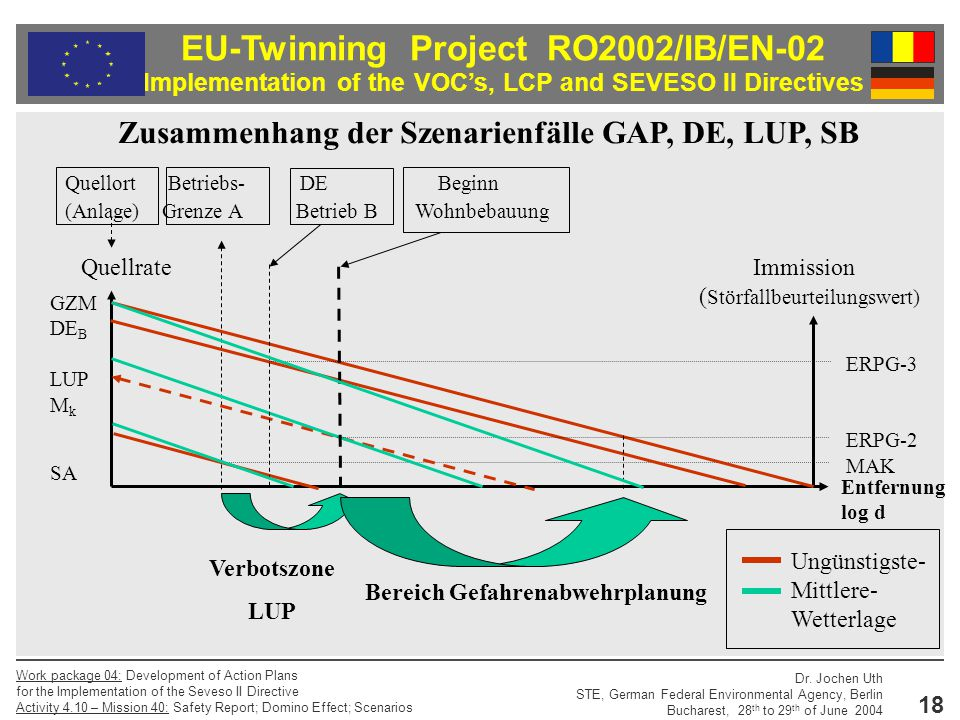 EU-Twinning Project RO2002/IB/EN-02 Implementation of the VOC's, LCP and SEVESO II Directives Dr. Jochen Uth STE, German Federal Environmental Agency,