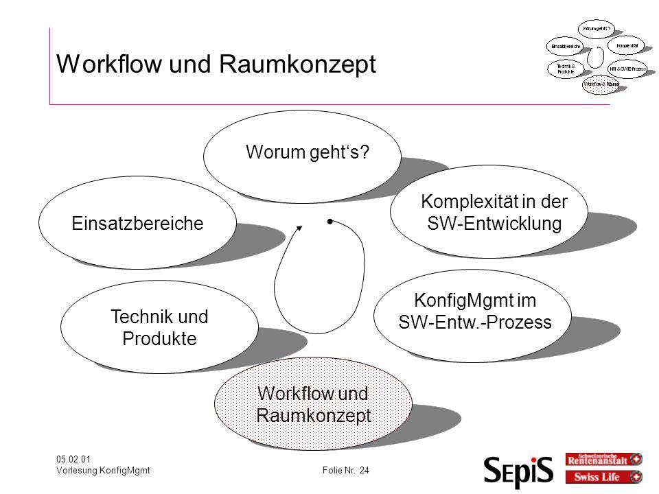 05.02.01 Vorlesung KonfigMgmtFolie Nr.24 Workflow und Raumkonzept Worum geht's.