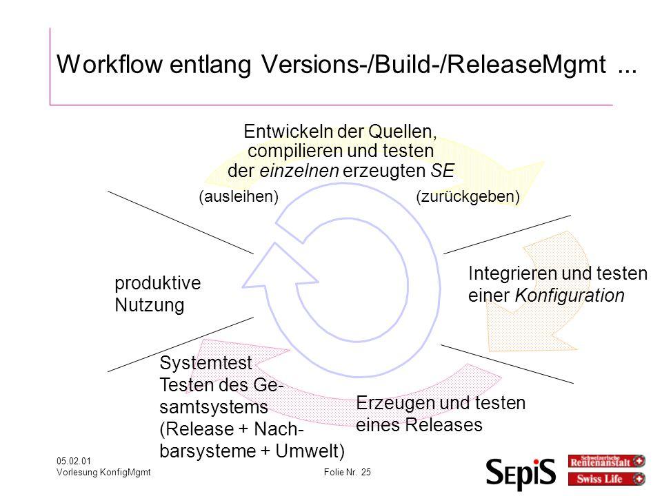 05.02.01 Vorlesung KonfigMgmtFolie Nr.25 Workflow entlang Versions-/Build-/ReleaseMgmt...