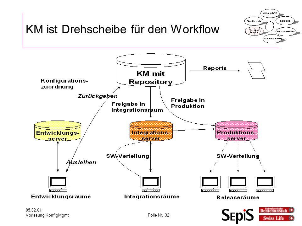 05.02.01 Vorlesung KonfigMgmtFolie Nr. 32 KM ist Drehscheibe für den Workflow