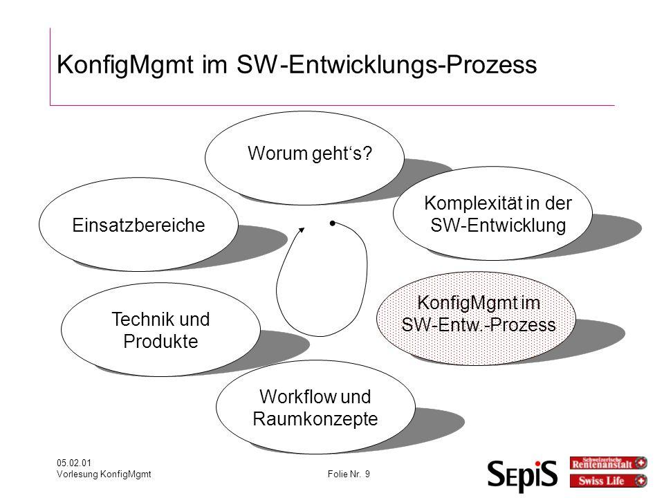 05.02.01 Vorlesung KonfigMgmtFolie Nr.9 KonfigMgmt im SW-Entwicklungs-Prozess Worum geht's.