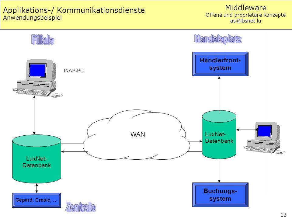 Middleware Offene und proprietäre Konzepte as@ibsnet.lu 12 Applikations-/ Kommunikationsdienste Anwendungsbeispiel INAP-PC Händlerfront- system LuxNet