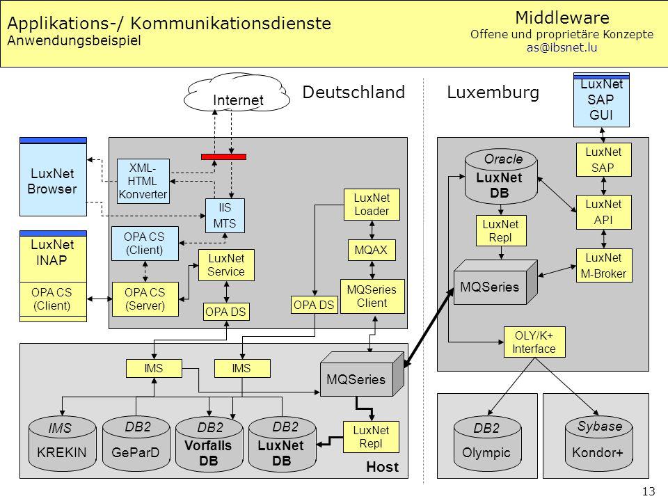 Middleware Offene und proprietäre Konzepte as@ibsnet.lu 13 Applikations-/ Kommunikationsdienste Anwendungsbeispiel LuxNet INAP OPA CS (Server) IIS MTS
