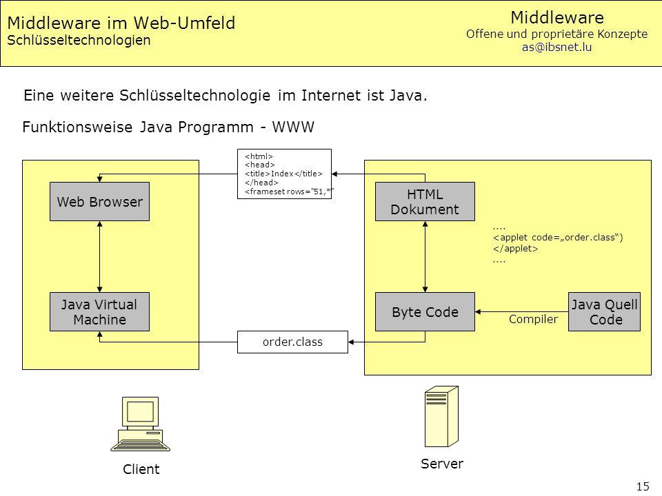 Middleware Offene und proprietäre Konzepte as@ibsnet.lu 15 Middleware im Web-Umfeld Schlüsseltechnologien Eine weitere Schlüsseltechnologie im Interne