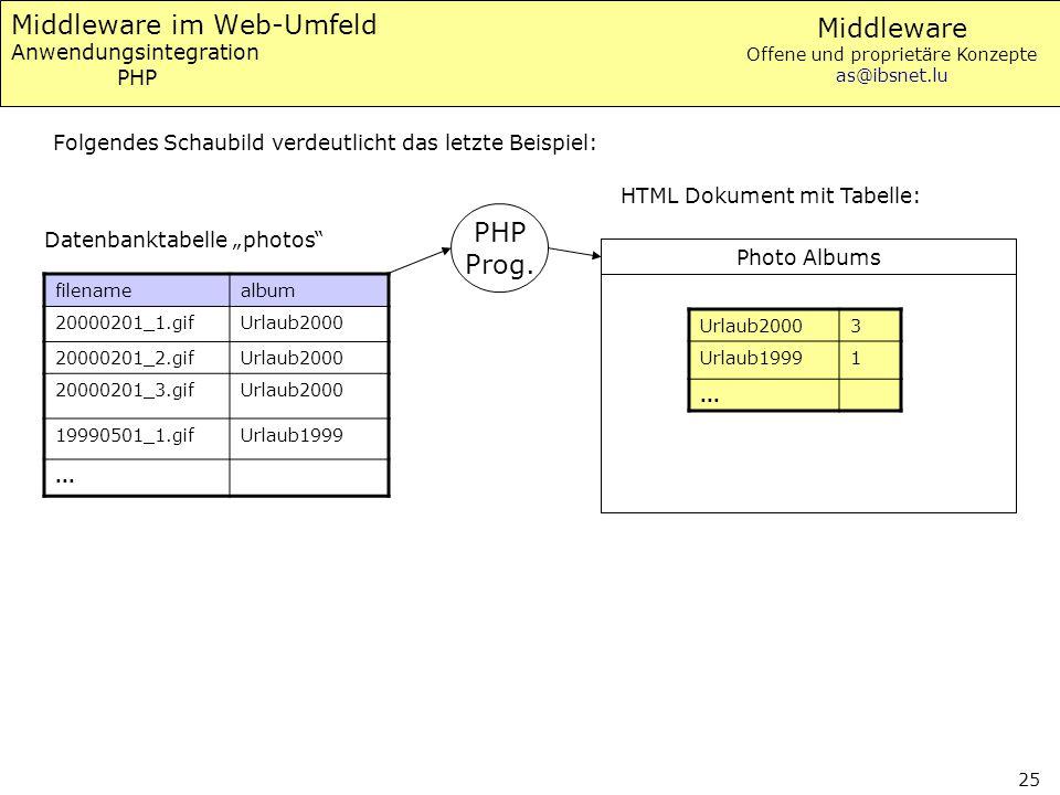 Middleware Offene und proprietäre Konzepte as@ibsnet.lu 25 Middleware im Web-Umfeld Anwendungsintegration PHP filenamealbum 20000201_1.gifUrlaub2000 2
