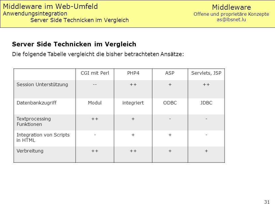 Middleware Offene und proprietäre Konzepte as@ibsnet.lu 31 Middleware im Web-Umfeld Anwendungsintegration Server Side Technicken im Vergleich Server S