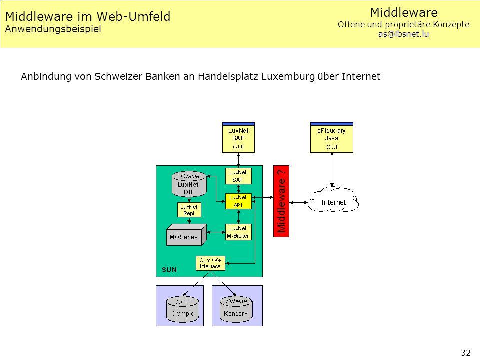 Middleware Offene und proprietäre Konzepte as@ibsnet.lu 32 Middleware im Web-Umfeld Anwendungsbeispiel Anbindung von Schweizer Banken an Handelsplatz