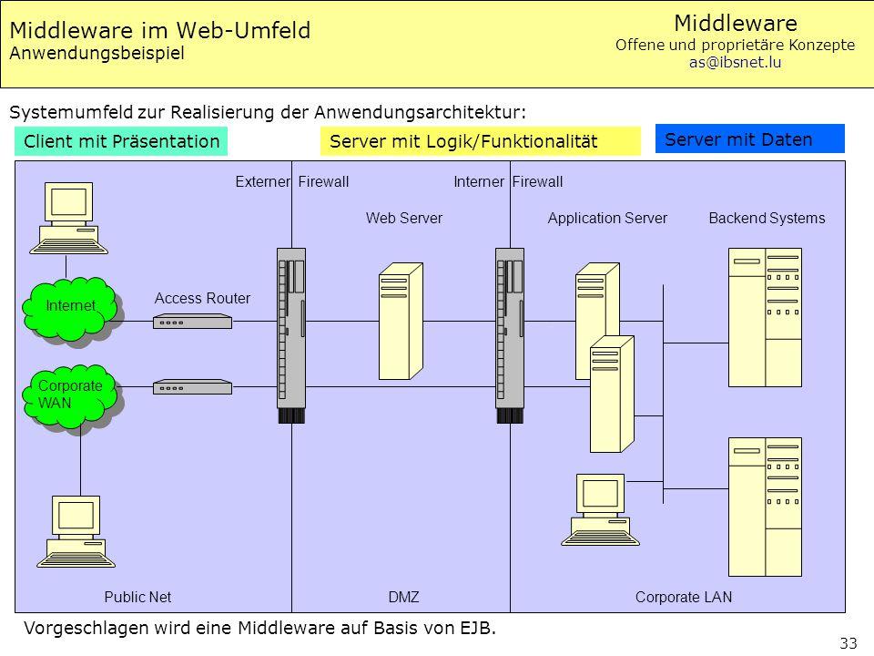 Middleware Offene und proprietäre Konzepte as@ibsnet.lu 33 Middleware im Web-Umfeld Anwendungsbeispiel Systemumfeld zur Realisierung der Anwendungsarc