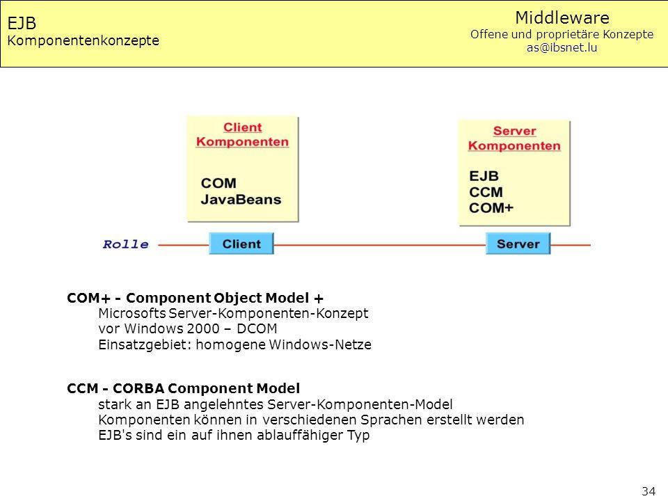 Middleware Offene und proprietäre Konzepte as@ibsnet.lu 34 EJB Komponentenkonzepte COM+ - Component Object Model + Microsofts Server-Komponenten-Konze