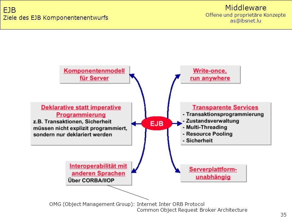 Middleware Offene und proprietäre Konzepte as@ibsnet.lu 35 EJB Ziele des EJB Komponentenentwurfs OMG (Object Management Group): Internet Inter ORB Pro