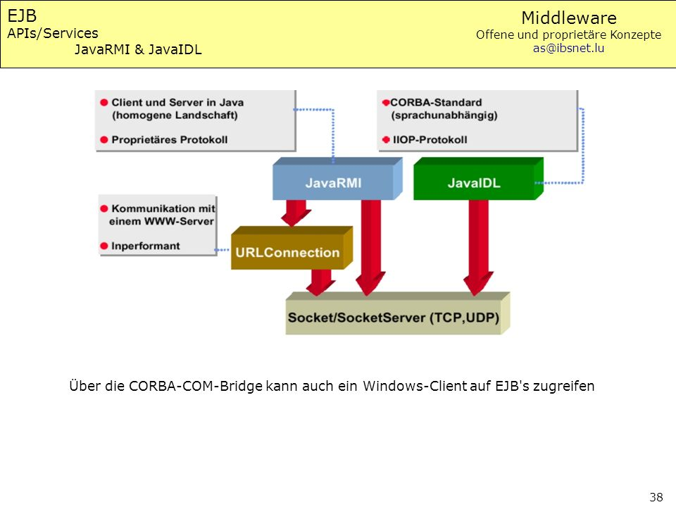 Middleware Offene und proprietäre Konzepte as@ibsnet.lu 38 EJB APIs/Services JavaRMI & JavaIDL Über die CORBA-COM-Bridge kann auch ein Windows-Client