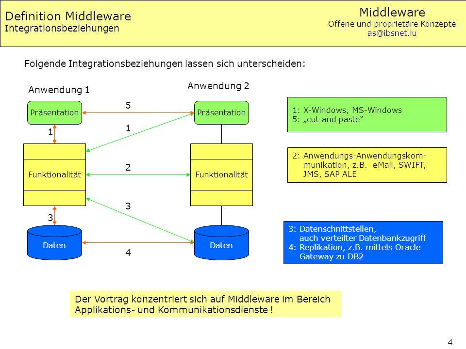 """Middleware Offene und proprietäre Konzepte as@ibsnet.lu 4 Definition Middleware Integrationsbeziehungen 1: X-Windows, MS-Windows 5: """"cut and paste"""" 2:"""