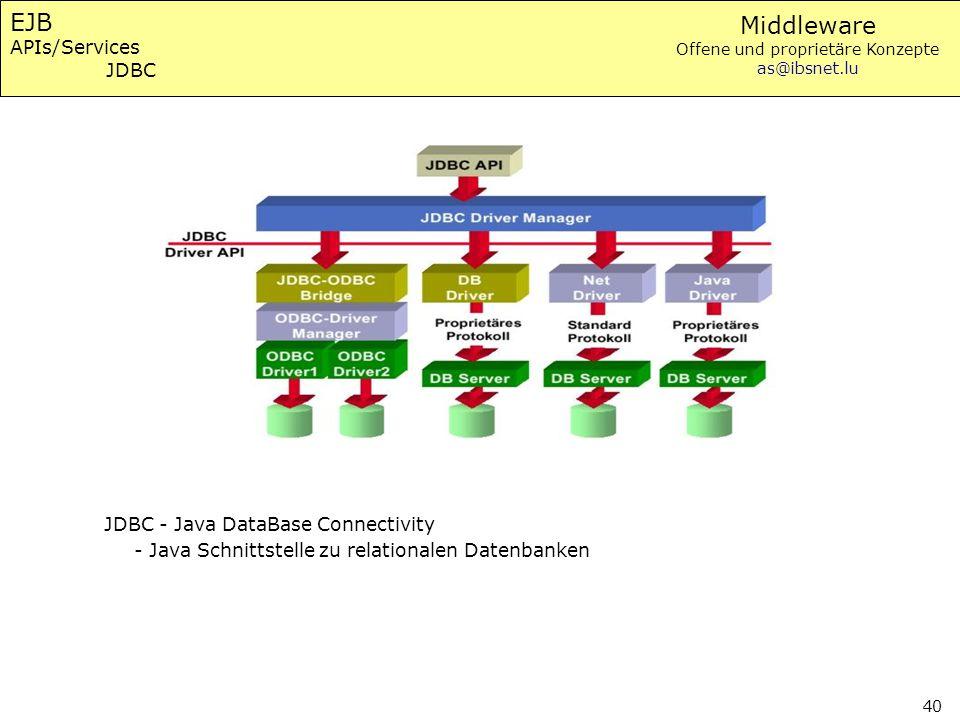 Middleware Offene und proprietäre Konzepte as@ibsnet.lu 40 EJB APIs/Services JDBC JDBC - Java DataBase Connectivity - Java Schnittstelle zu relational