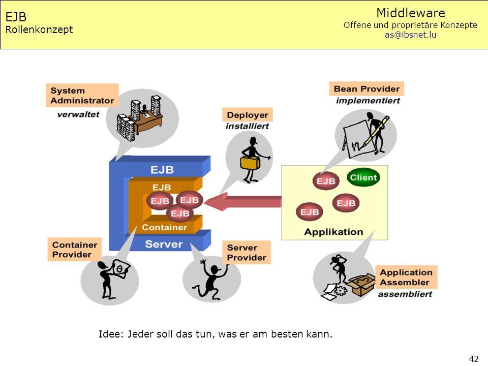 Middleware Offene und proprietäre Konzepte as@ibsnet.lu 42 EJB Rollenkonzept Idee: Jeder soll das tun, was er am besten kann.
