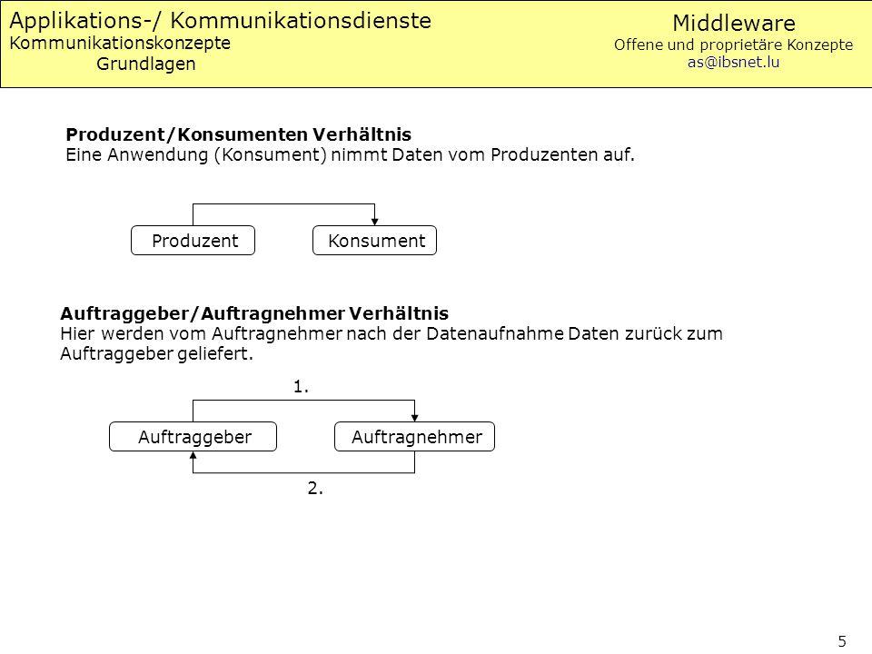Middleware Offene und proprietäre Konzepte as@ibsnet.lu 5 Applikations-/ Kommunikationsdienste Kommunikationskonzepte Grundlagen Produzent/Konsumenten