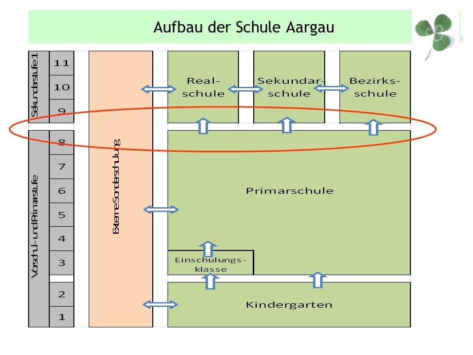 Aufbau der Schule Aargau