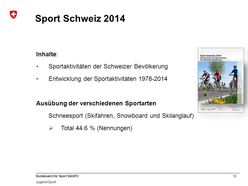 12 Bundesamt für Sport BASPO Jugend+Sport Sport Schweiz 2014 Inhalte: Sportaktivitäten der Schweizer Bevölkerung Entwicklung der Sportaktivitäten 1978-2014 Ausübung der verschiedenen Sportarten Schneesport (Skifahren, Snowboard und Skilanglauf)  Total 44.6 % (Nennungen)