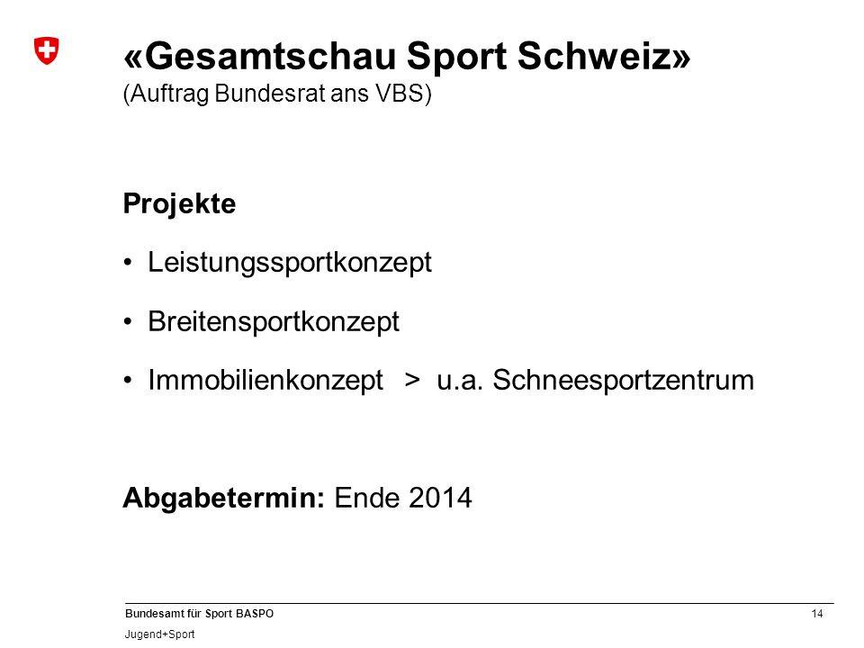 14 Bundesamt für Sport BASPO Jugend+Sport «Gesamtschau Sport Schweiz» (Auftrag Bundesrat ans VBS) Projekte Leistungssportkonzept Breitensportkonzept Immobilienkonzept > u.a.