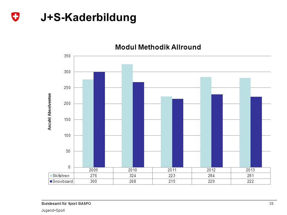 35 Bundesamt für Sport BASPO Jugend+Sport J+S-Kaderbildung