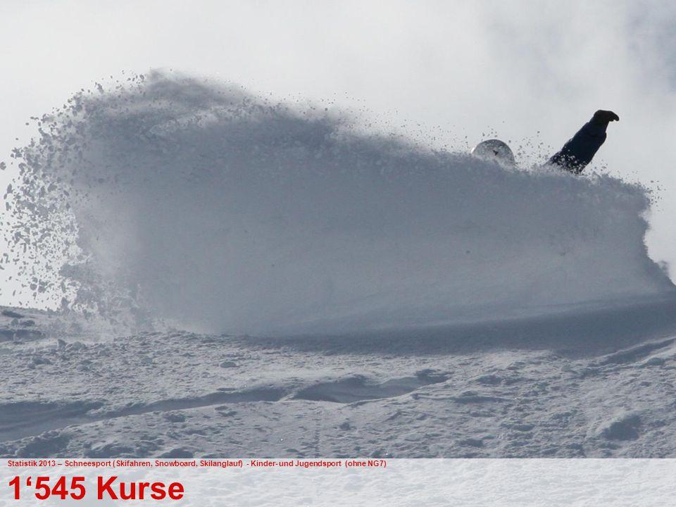 38 Bundesamt für Sport BASPO Jugend+Sport Statistik 2013 – Schneesport (Skifahren, Snowboard, Skilanglauf) - Kinder- und Jugendsport (ohne NG7) 1'545 Kurse