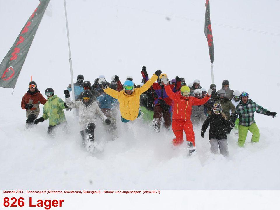 39 Bundesamt für Sport BASPO Jugend+Sport Statistik 2013 – Schneesport (Skifahren, Snowboard, Skilanglauf) - Kinder- und Jugendsport (ohne NG7) 826 Lager