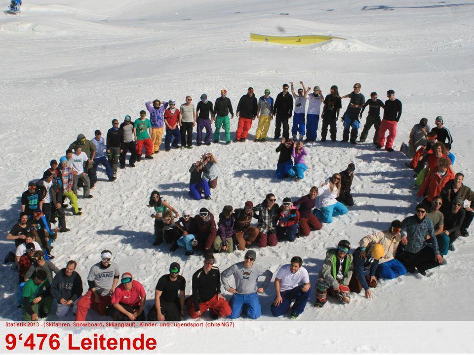 41 Bundesamt für Sport BASPO Jugend+Sport Statistik 2013 - (Skifahren, Snowboard, Skilanglauf) - Kinder- und Jugendsport (ohne NG7) 9'476 Leitende