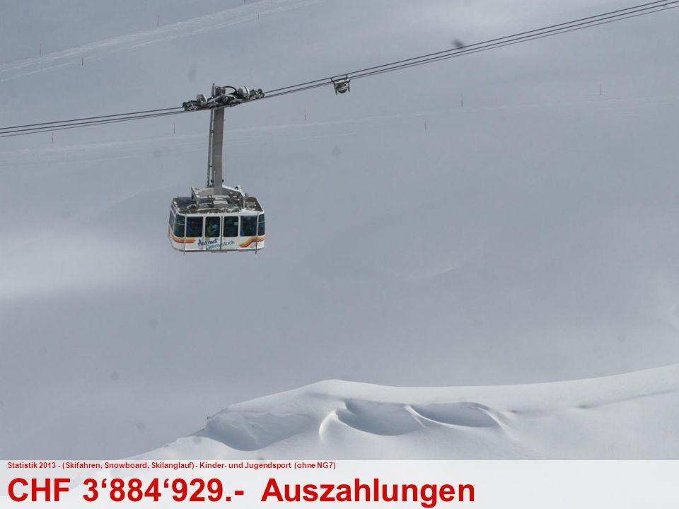 42 Bundesamt für Sport BASPO Jugend+Sport Statistik 2013 - (Skifahren, Snowboard, Skilanglauf) - Kinder- und Jugendsport (ohne NG7) CHF 3'884'929.- Au