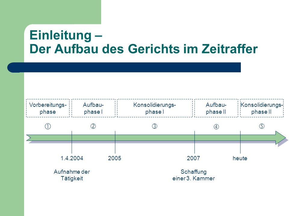 Einleitung – Der Aufbau des Gerichts im Zeitraffer 1.4.2004 Aufnahme der Tätigkeit Vorbereitungs- phase 20052007 Schaffung einer 3.