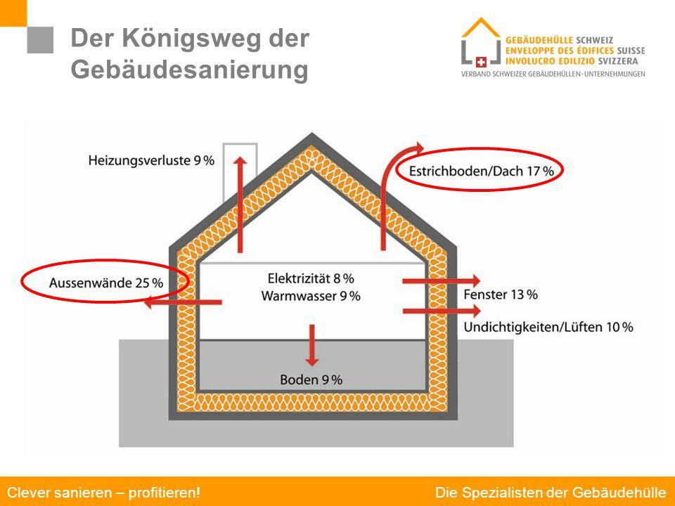 Die Spezialisten der Gebäudehülle Clever sanieren – profitieren! Der Königsweg der Gebäudesanierung Einsparpotenziale