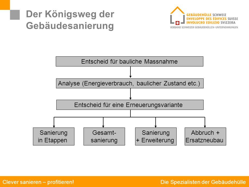 Die Spezialisten der Gebäudehülle Clever sanieren – profitieren! Der Königsweg der Gebäudesanierung Strategien für die Gebäudeerneuerung Entscheid für