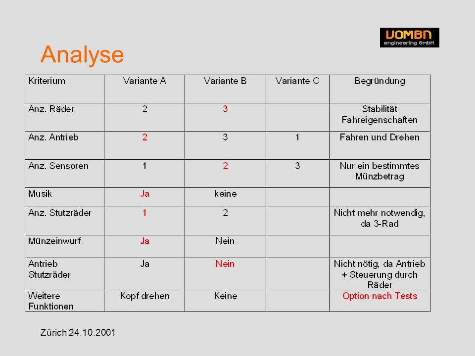 Zürich 24.10.2001 Entscheid für 3-Rad - besitzt bessere Fahreigenschaften - geringeres Wartungssystem - Flexibilität - Stabilität - Trotz einfacher Bauweise elegant mit sympathisches Design