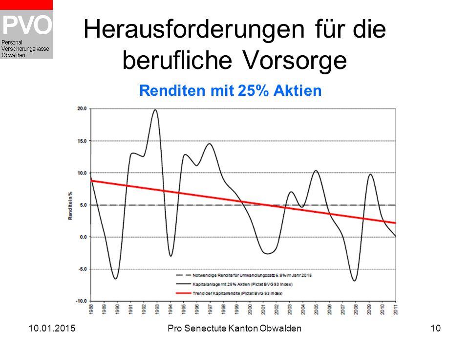 10.01.2015Pro Senectute Kanton Obwalden10 Herausforderungen für die berufliche Vorsorge Renditen mit 25% Aktien