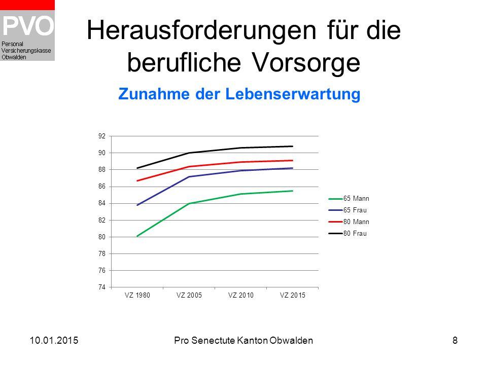 10.01.2015Pro Senectute Kanton Obwalden8 Herausforderungen für die berufliche Vorsorge Zunahme der Lebenserwartung
