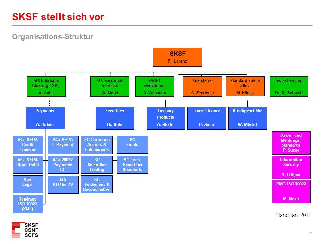 12 SKSF stellt sich vor Organisations-Struktur Trade Finance U. Suter SKSF P. Lorenz SWIFT Switzerland D. Wettstein Kreditgeschäfte W. Möckli Securiti