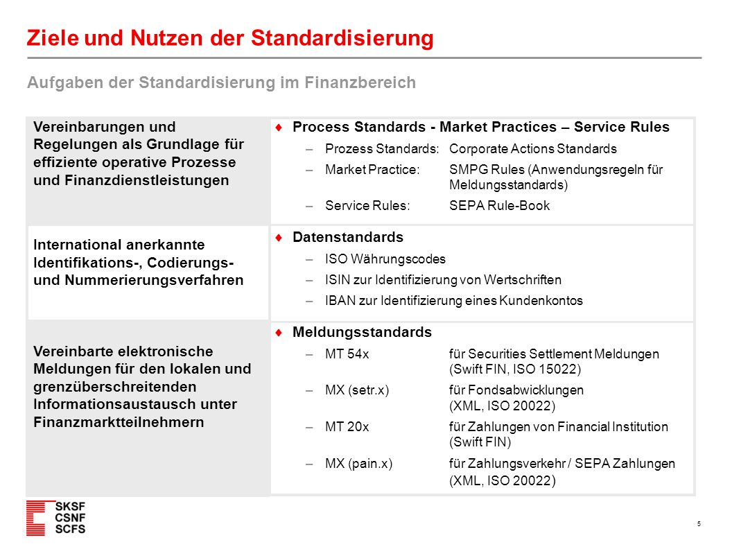 5 Ziele und Nutzen der Standardisierung  Process Standards - Market Practices – Service Rules – Prozess Standards: Corporate Actions Standards – Mark