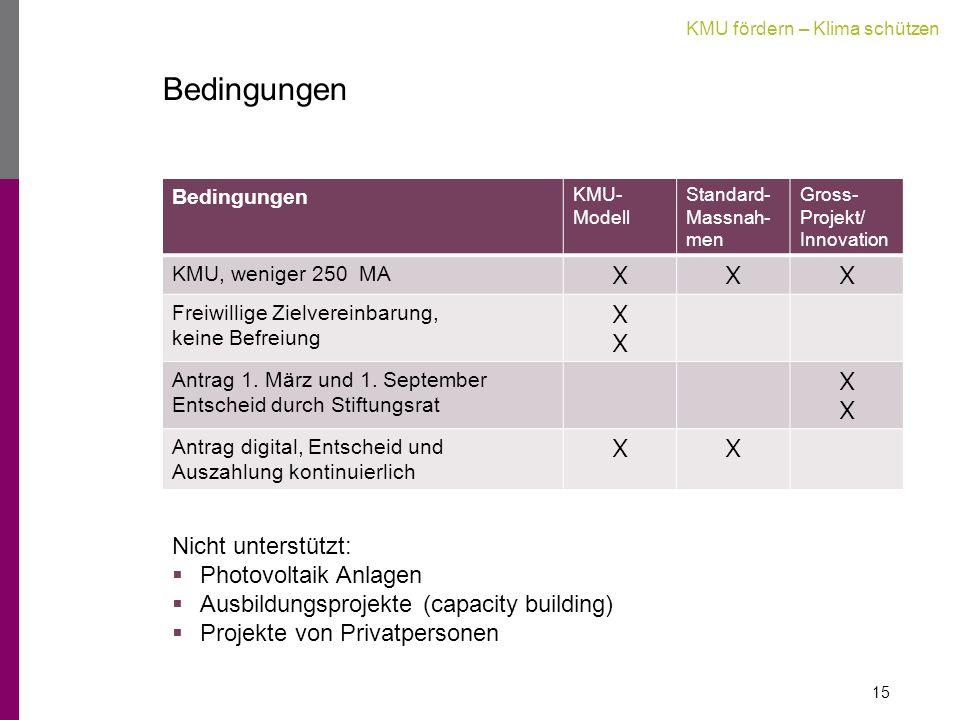 KMU fördern – Klima schützen Bedingungen KMU- Modell Standard- Massnah- men Gross- Projekt/ Innovation KMU, weniger 250 MA XXX Freiwillige Zielvereinbarung, keine Befreiung XXXX Antrag 1.