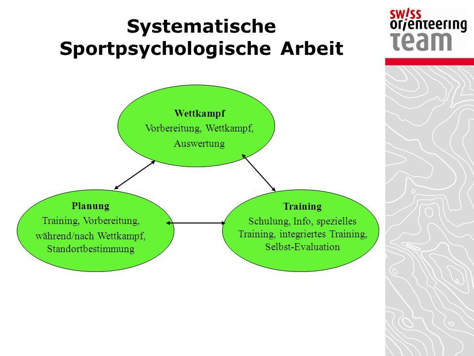 Systematische Sportpsychologische Arbeit Planung Training, Vorbereitung, während/nach Wettkampf, Standortbestimmung Wettkampf Vorbereitung, Wettkampf,