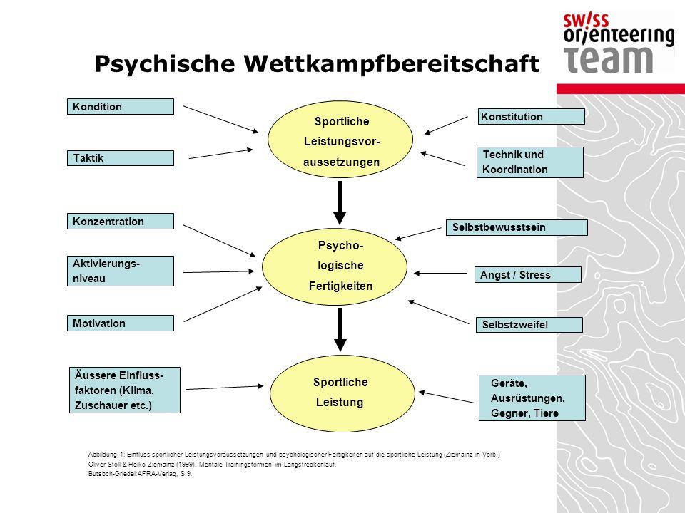 Psychische Wettkampfbereitschaft Sportliche Leistungsvor- aussetzungen Psycho- logische Fertigkeiten Sportliche Leistung Kondition Selbstzweifel Angst